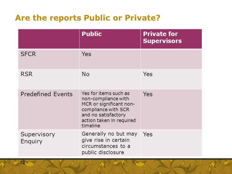 Are the reports Public or Private? PublicPrivate for Supervisors SFCRYes RSRNoYes Predefined Events Yes for items such as non-compliance with MCR or s