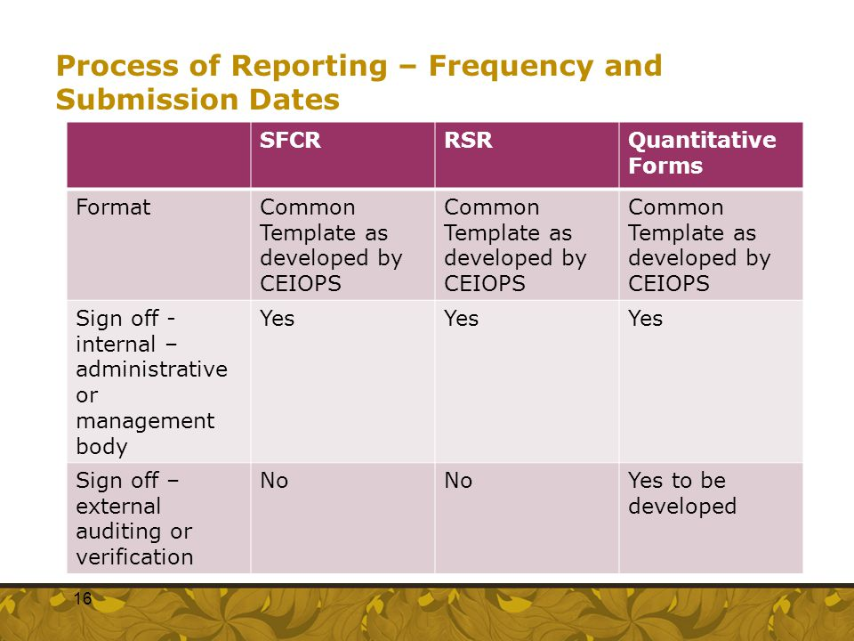 Process of Reporting – Frequency and Submission Dates SFCRRSRQuantitative Forms FormatCommon Template as developed by CEIOPS Sign off - internal – adm