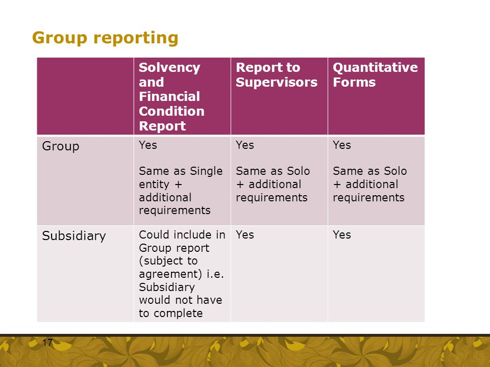 Group reporting Solvency and Financial Condition Report Report to Supervisors Quantitative Forms Group Yes Same as Single entity + additional requirem