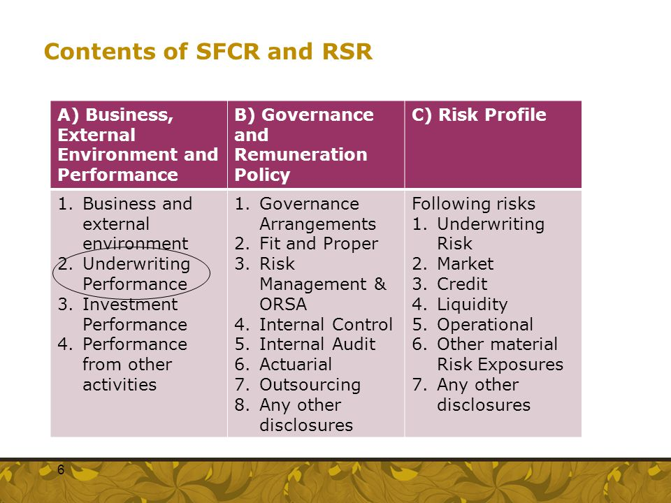 Contents of SFCR and RSR A) Business, External Environment and Performance B) Governance and Remuneration Policy C) Risk Profile 1.Business and extern