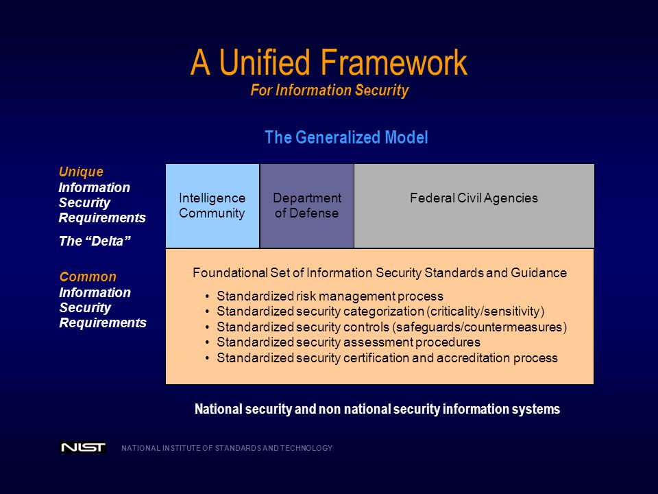 NATIONAL INSTITUTE OF STANDARDS AND TECHNOLOGY Main Streaming Information Security  Information security requirements must be considered first order requirements and are critical to mission and business success.
