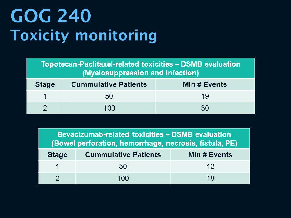 GOG 240 Toxicity monitoring Bevacizumab-related toxicities – DSMB evaluation (Bowel perforation, hemorrhage, necrosis, fistula, PE) StageCummulative P