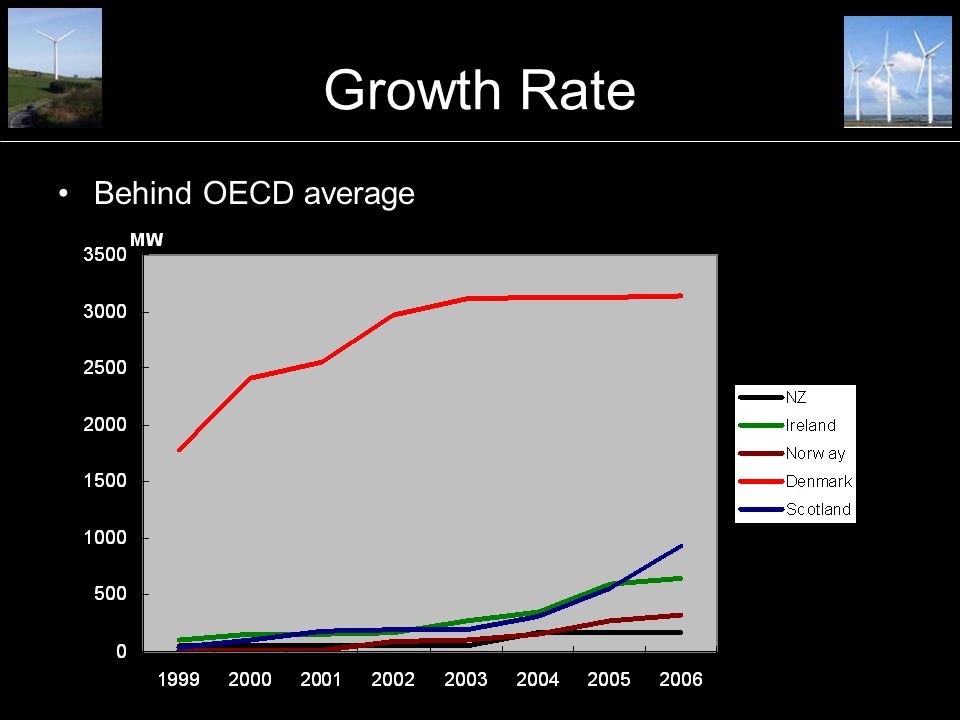 Growth Rate Behind OECD average