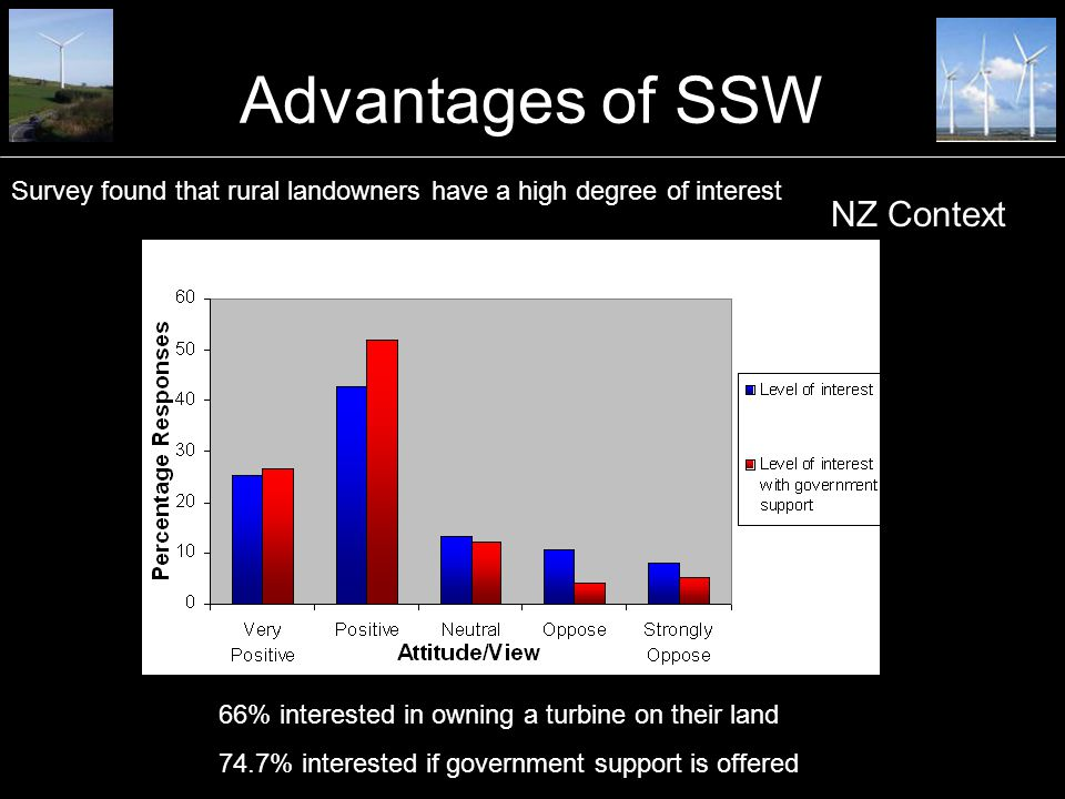 Advantages of SSW 66% interested in owning a turbine on their land 74.7% interested if government support is offered Survey found that rural landowners have a high degree of interest NZ Context