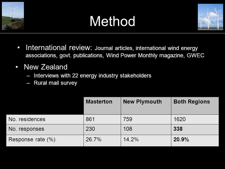 Method International review: Journal articles, international wind energy associations, govt.
