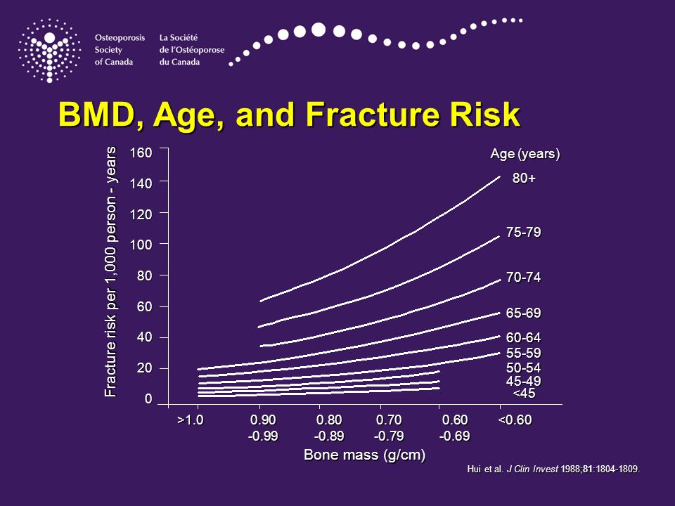 BMD, Age, and Fracture Risk Hui et al. J Clin Invest 1988;81:1804-1809.