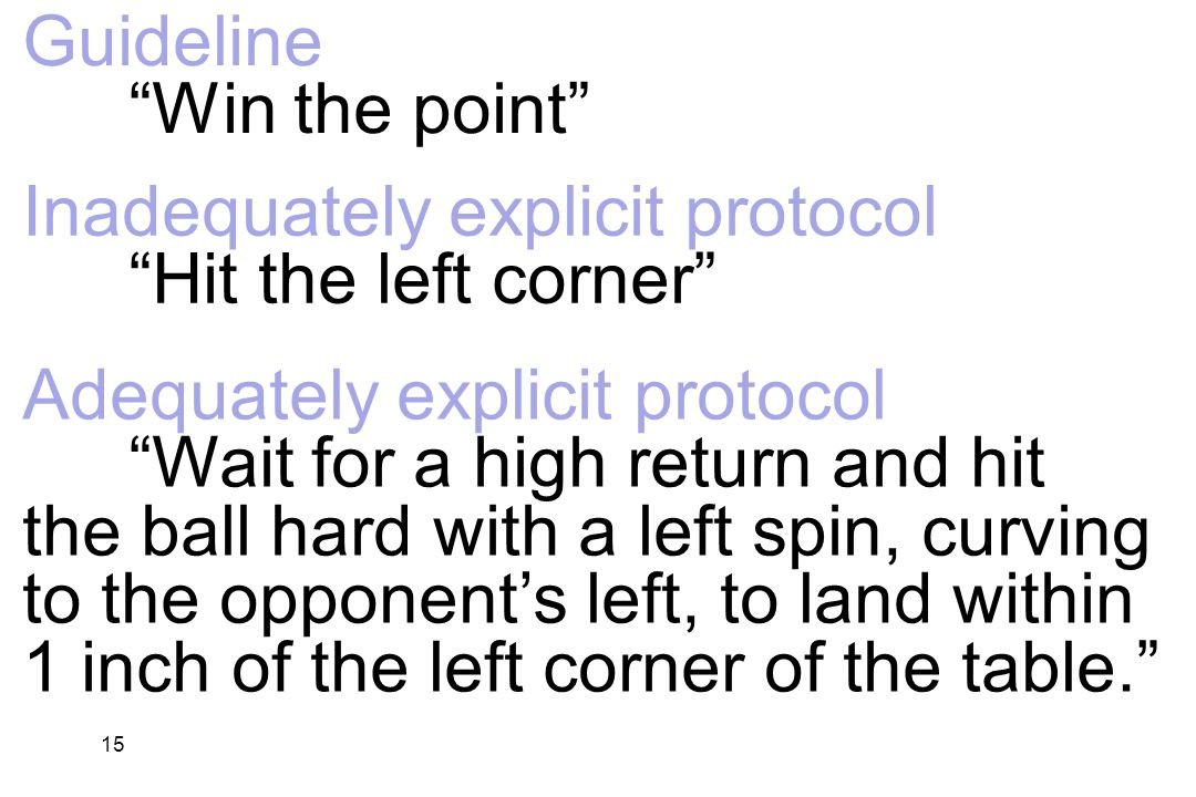 15 Guideline Win the point Inadequately explicit protocol Hit the left corner Adequately explicit protocol Wait for a high return and hit the ball hard with a left spin, curving to the opponent's left, to land within 1 inch of the left corner of the table.