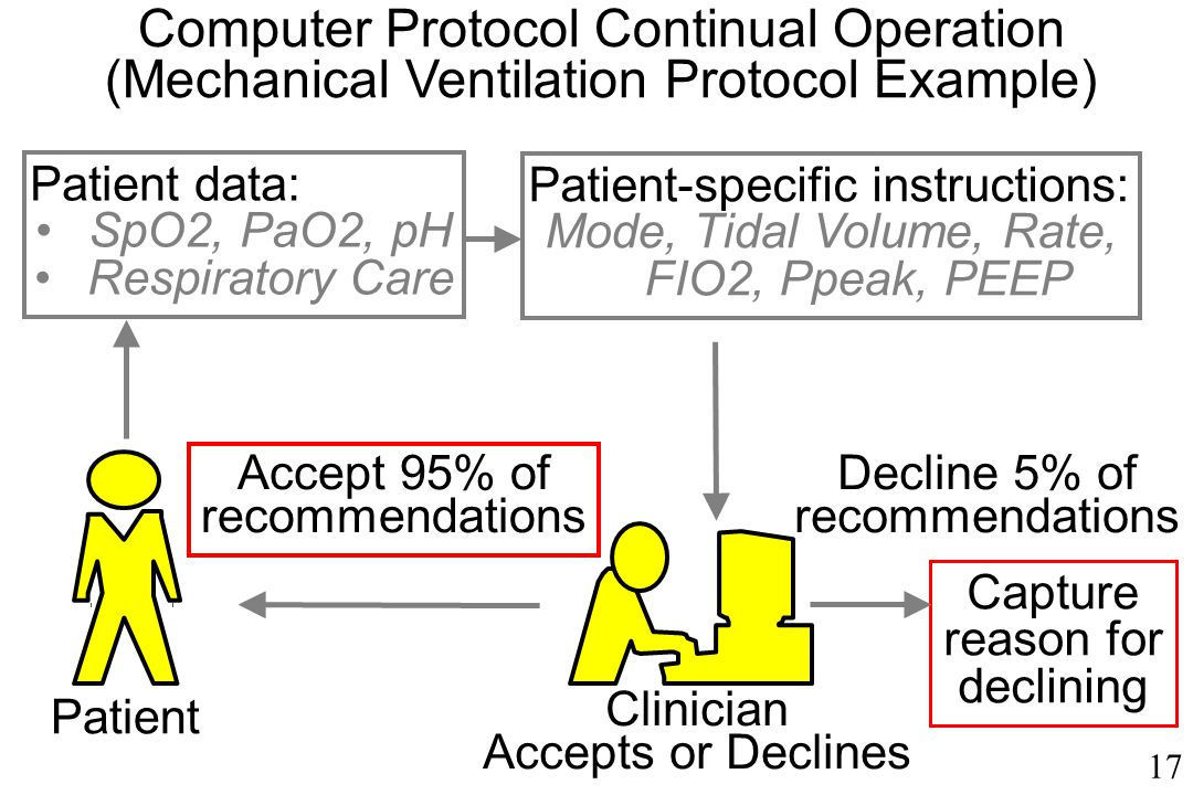 17 Decline 5% of recommendations Accept 95% of recommendations Patient data: SpO2, PaO2, pH Respiratory Care Patient-specific instructions: Mode, Tidal Volume, Rate, FIO2, Ppeak, PEEP Capture reason for declining Clinician Accepts or Declines Patient Computer Protocol Continual Operation (Mechanical Ventilation Protocol Example)