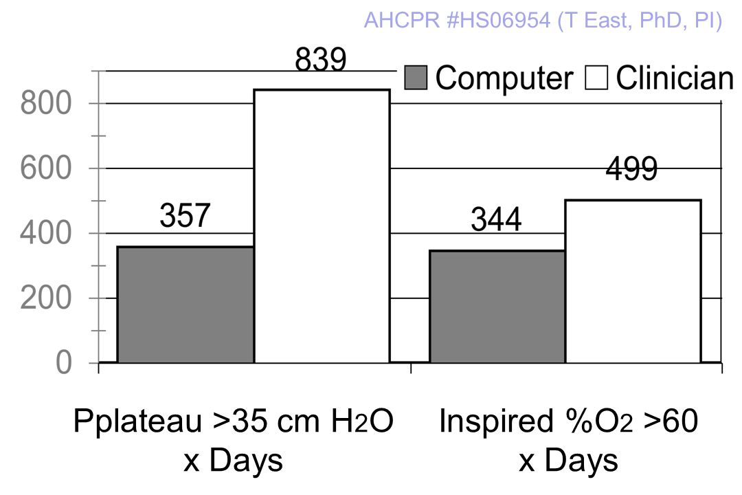20 Pplateau >35 cm H 2 O x Days Inspired %O 2 >60 x Days AHCPR #HS06954 (T East, PhD, PI)