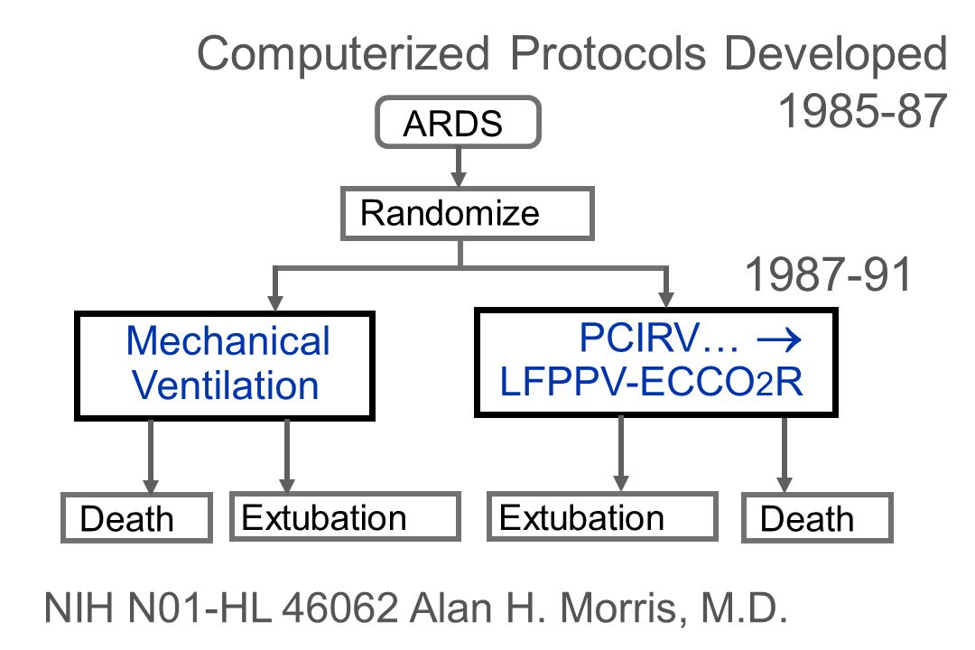 PCIRV…  LFPPV-ECCO 2 R Mechanical Ventilation ARDS Randomize Extubation Death Extubation Death NIH N01-HL 46062 Alan H.
