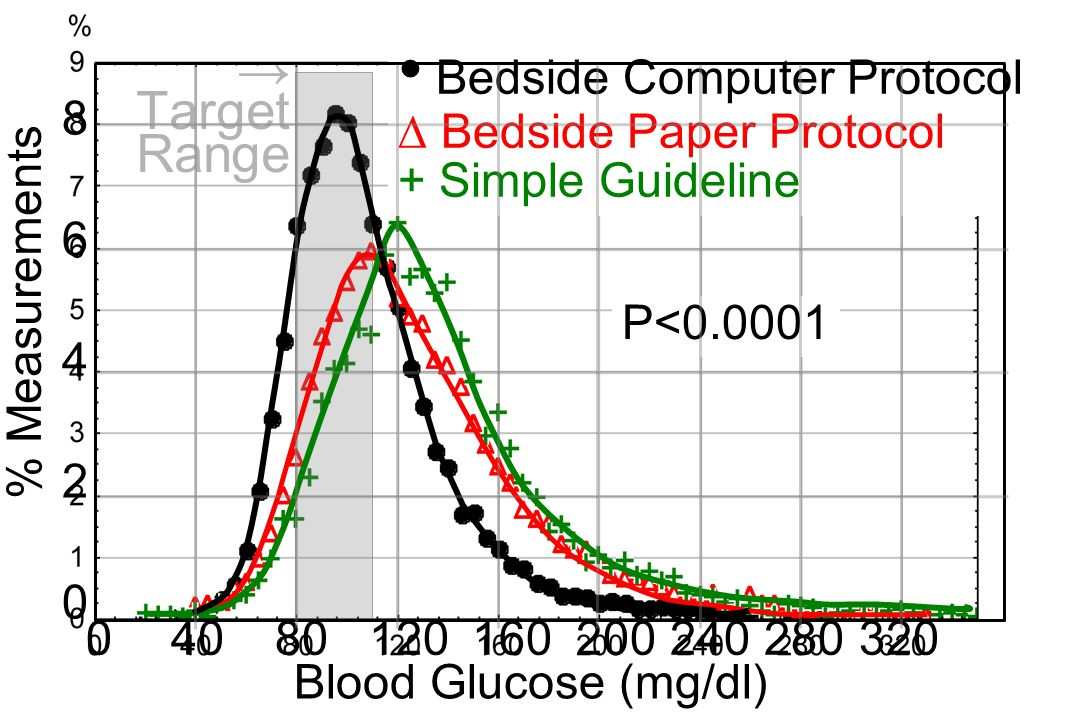 % Measurements Blood Glucose (mg/dl) Bedside Computer Protocol ∆ Bedside Paper Protocol + Simple Guideline P<0.0001 → Target Range 8642086420 04080120160200240280320