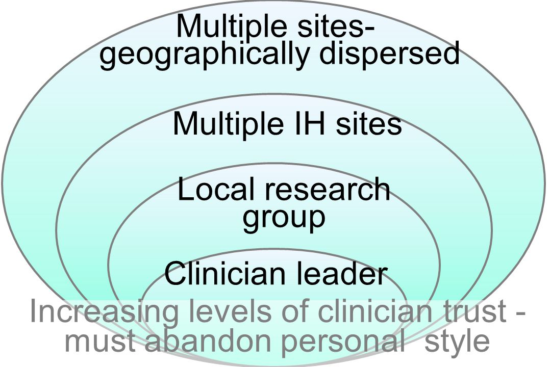 Local research group Multiple IH sites Multiple sites- geographically dispersed Increasing levels of clinician trust - must abandon personal style Clinician leader