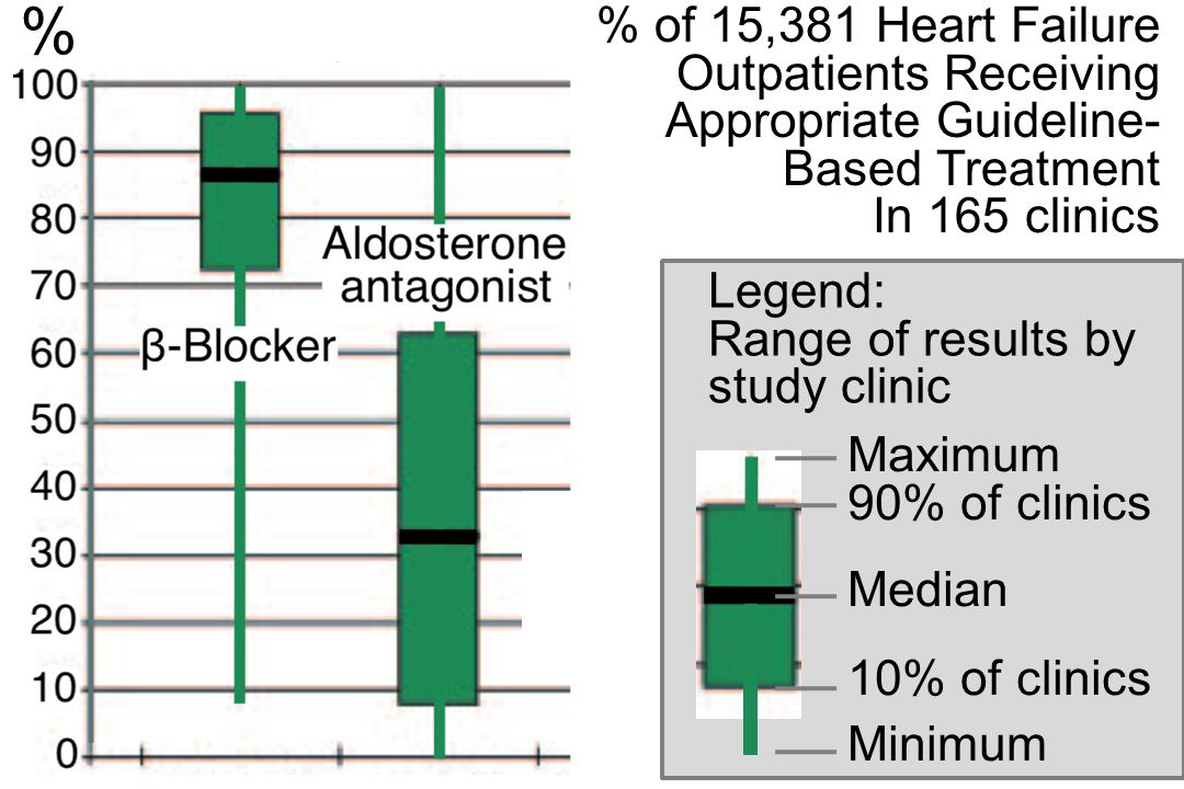 % of 15,381 Heart Failure Outpatients Receiving Appropriate Guideline- Based Treatment In 165 clinics Maximum 90% of clinics Median 10% of clinics Minimum Legend: Range of results by study clinic %
