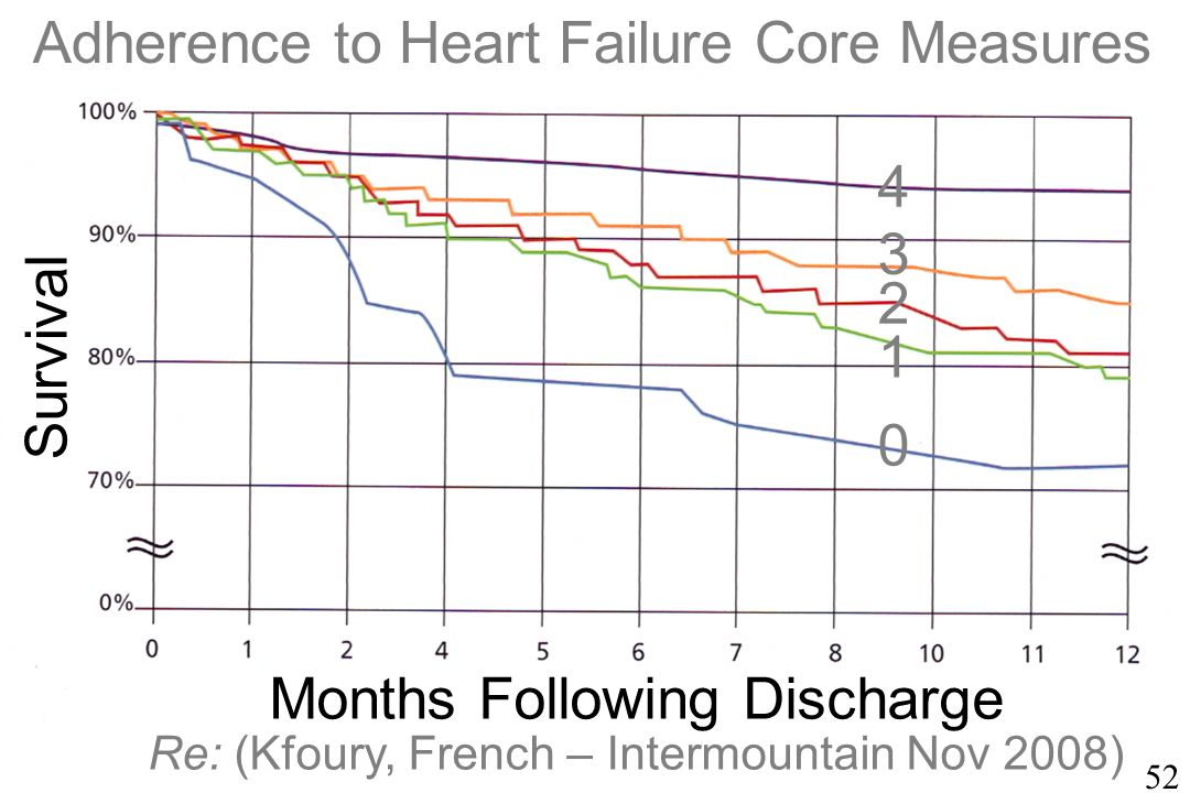 52 0 1 2 3 4 Survival Months Following Discharge Re: (Kfoury, French – Intermountain Nov 2008) Adherence to Heart Failure Core Measures