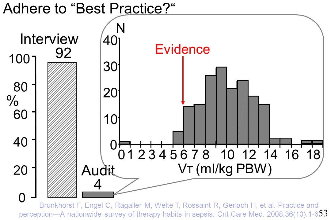 53 % 0 20 40 60 80 100 Audit 4 Interview 92 1816141210876543210 40 30 20 10 0 N V T (ml/kg PBW) Evidence Adhere to Best Practice Brunkhorst F, Engel C, Ragaller M, Welte T, Rossaint R, Gerlach H, et al.