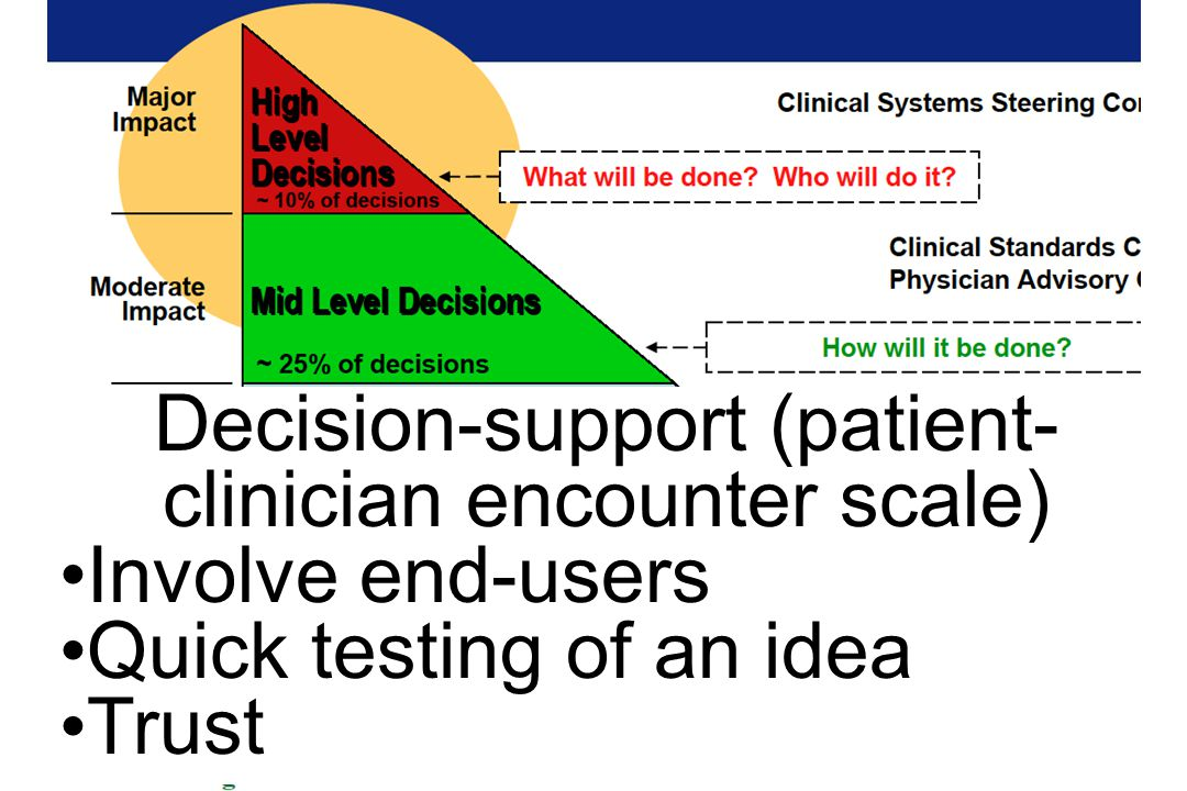 Decision-support (patient- clinician encounter scale) Involve end-users Quick testing of an idea Trust