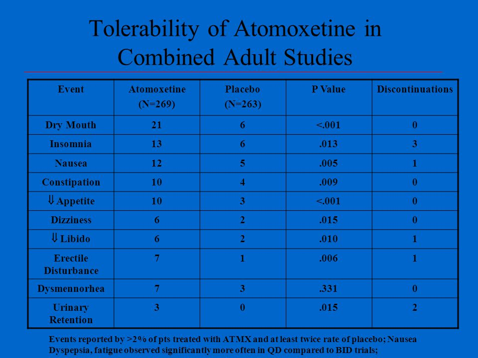 Tolerability of Atomoxetine in Combined Adult Studies EventAtomoxetine (N=269) Placebo (N=263) P ValueDiscontinuations Dry Mouth216<.0010 Insomnia136.0133 Nausea125.0051 Constipation104.0090  Appetite 103<.0010 Dizziness62.0150  Libido 62.0101 Erectile Disturbance 71.0061 Dysmennorhea73.3310 Urinary Retention 30.0152 Events reported by >2% of pts treated with ATMX and at least twice rate of placebo; Nausea Dyspepsia, fatigue observed significantly more often in QD compared to BID trials;