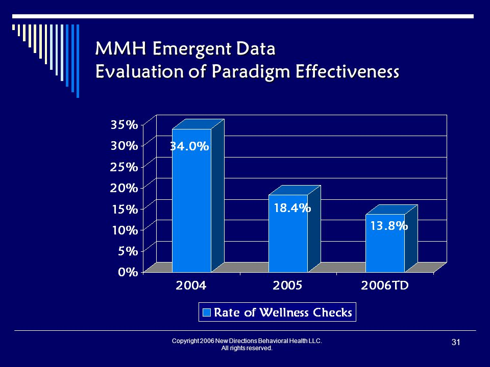Copyright 2006 New Directions Behavioral Health LLC. All rights reserved. 31 MMH Emergent Data Evaluation of Paradigm Effectiveness