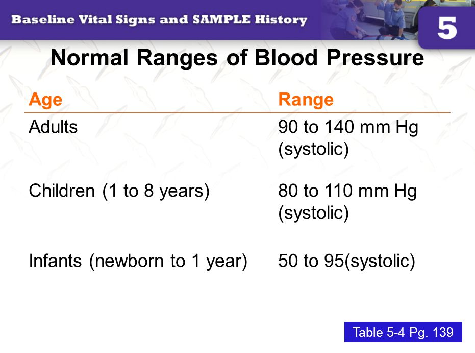 Normal Ranges of Blood Pressure AgeRange Adults90 to 140 mm Hg (systolic) Children (1 to 8 years)80 to 110 mm Hg (systolic) Infants (newborn to 1 year)50 to 95(systolic) Table 5-4 Pg.
