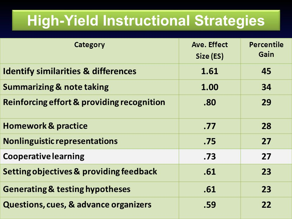 High-Yield Instructional Strategies