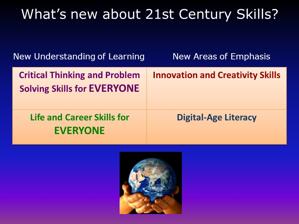 What's new about 21st Century Skills New Understanding of LearningNew Areas of Emphasis