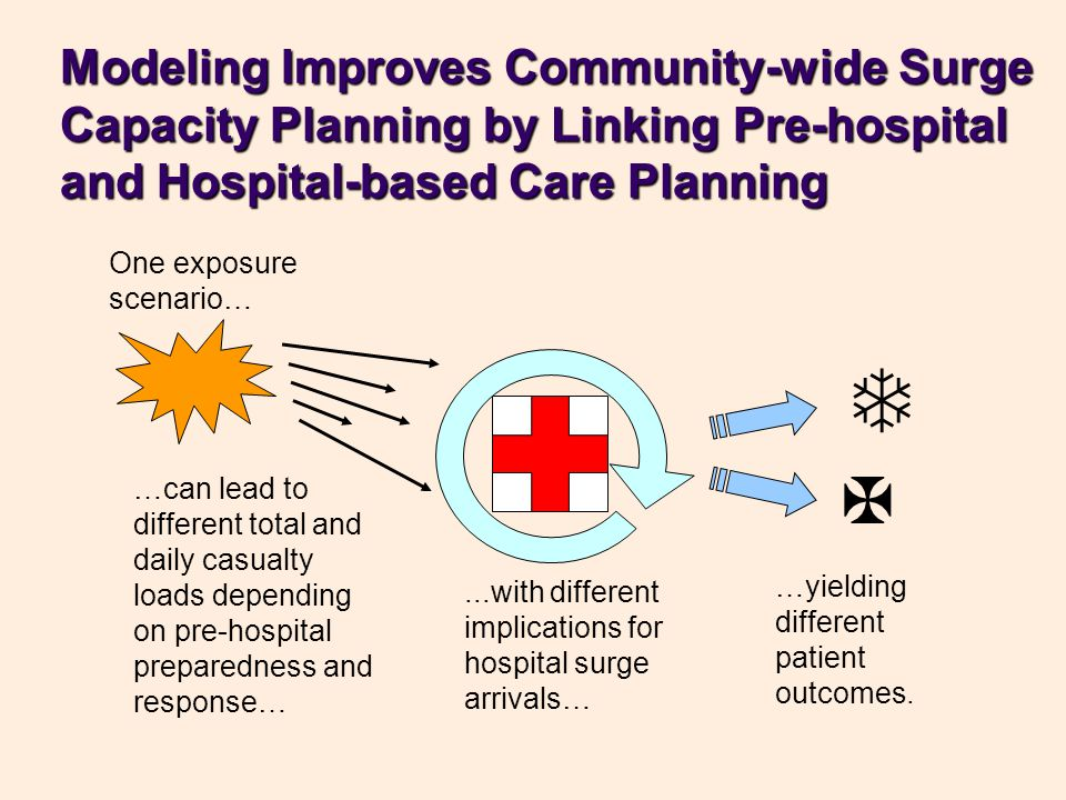 Modeling Improves Community-wide Surge Capacity Planning by Linking Pre-hospital and Hospital-based Care Planning One exposure scenario… …can lead to