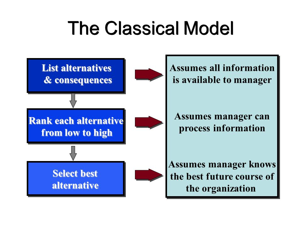The Classical Model List alternatives & consequences Rank each alternative from low to high Select best alternative Assumes all information is availab