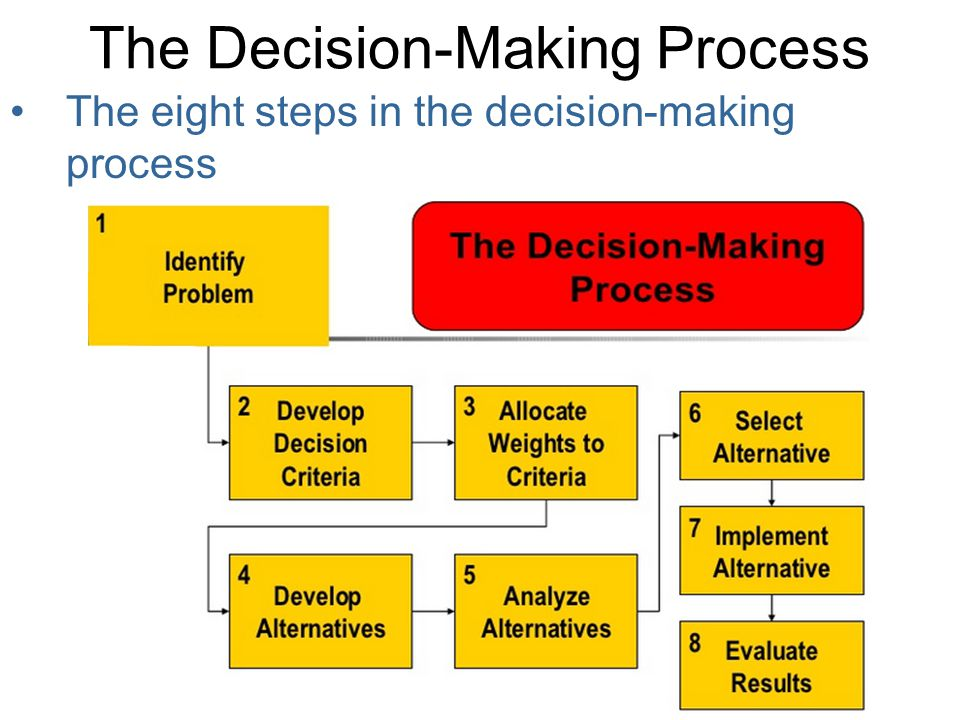 The Decision-Making Process The eight steps in the decision-making process 1.Identifying a problem- My Sales reps need new Computers 2.Identifying decision criteria- Memory and Storage, Display quality, Better life, Warranty, Carrying Weight 3.Allocating weights to the criteria