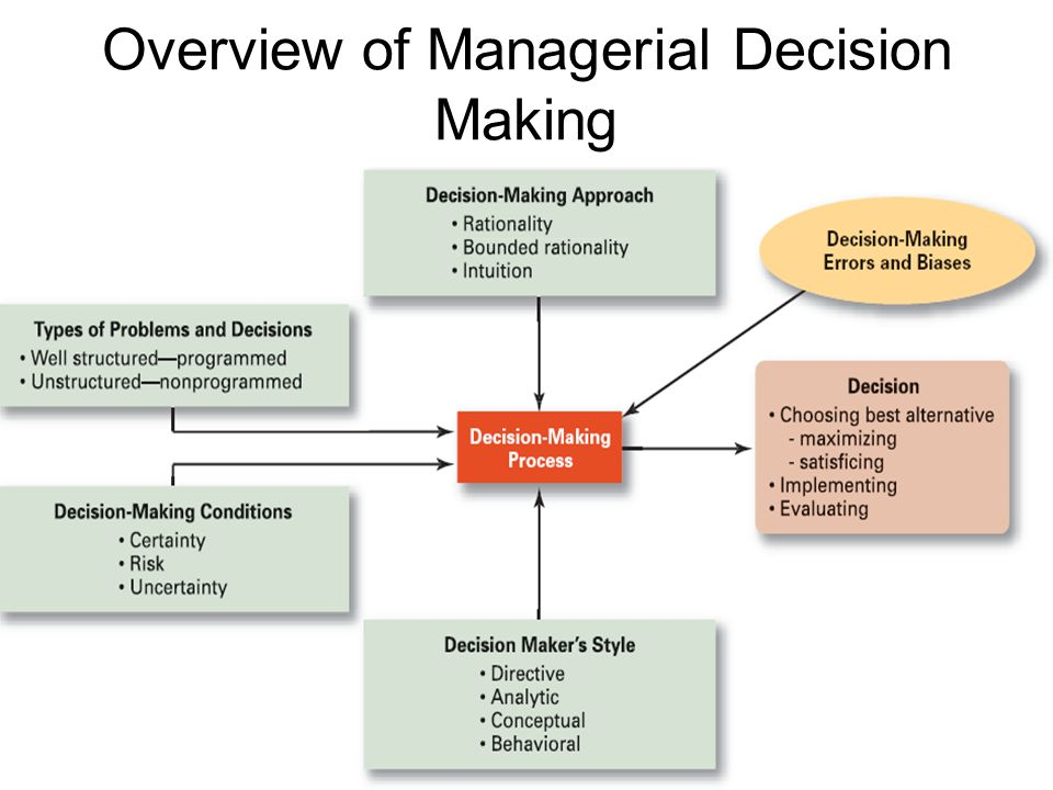 Overview of Managerial Decision Making