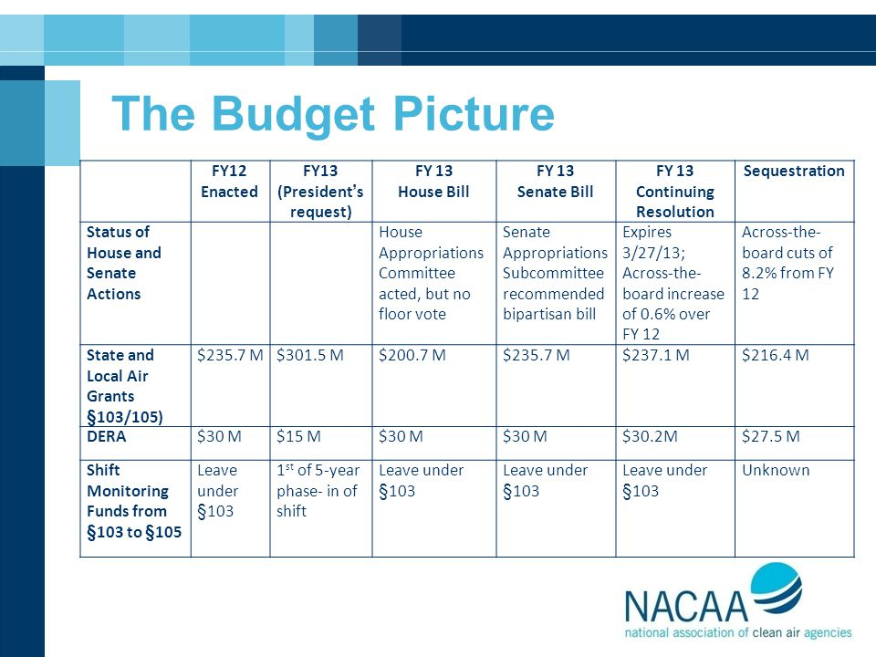 The Budget Picture FY12 Enacted FY13 (President's request) FY 13 House Bill FY 13 Senate Bill FY 13 Continuing Resolution Sequestration Status of Hous