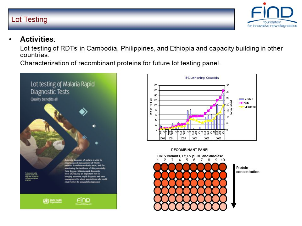 Activities: Lot testing of RDTs in Cambodia, Philippines, and Ethiopia and capacity building in other countries.