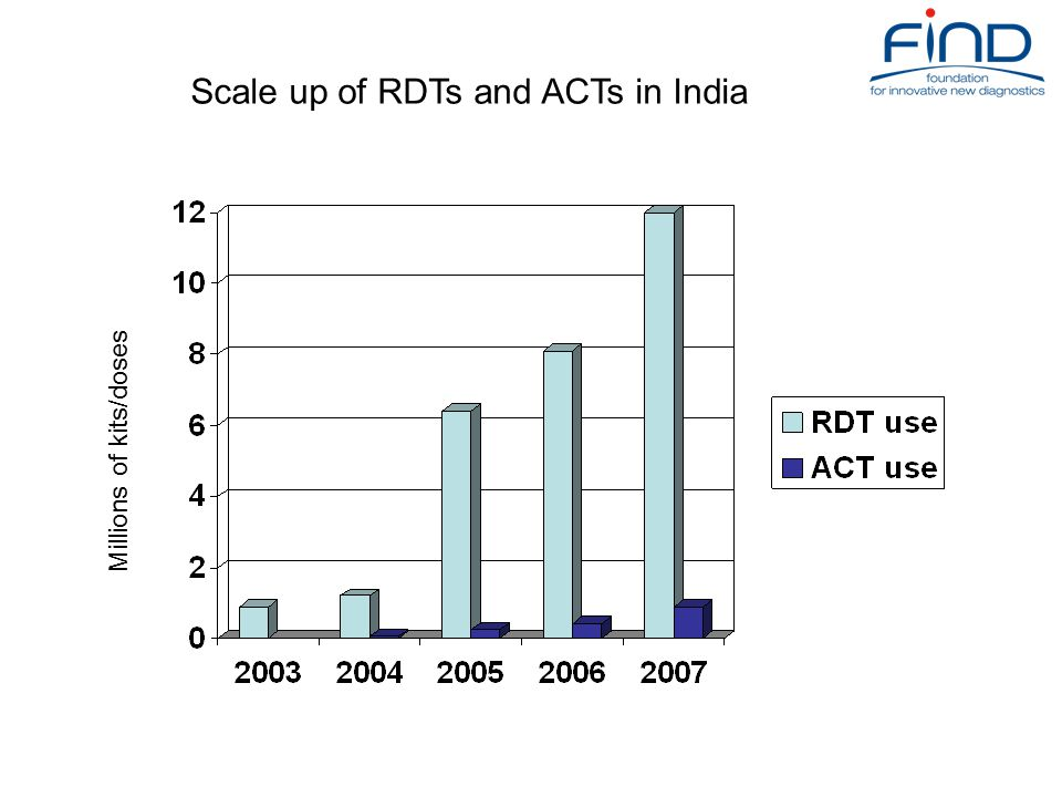 Scale up of RDTs and ACTs in India Millions of kits/doses