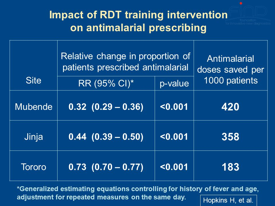 Impact of RDT training intervention on antimalarial prescribing *Generalized estimating equations controlling for history of fever and age, adjustment for repeated measures on the same day.