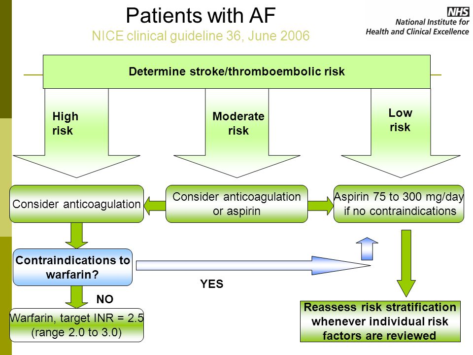 Determine stroke/thromboembolic risk High risk Moderate risk Low risk Consider anticoagulation or aspirin Aspirin 75 to 300 mg/day if no contraindications Contraindications to warfarin.