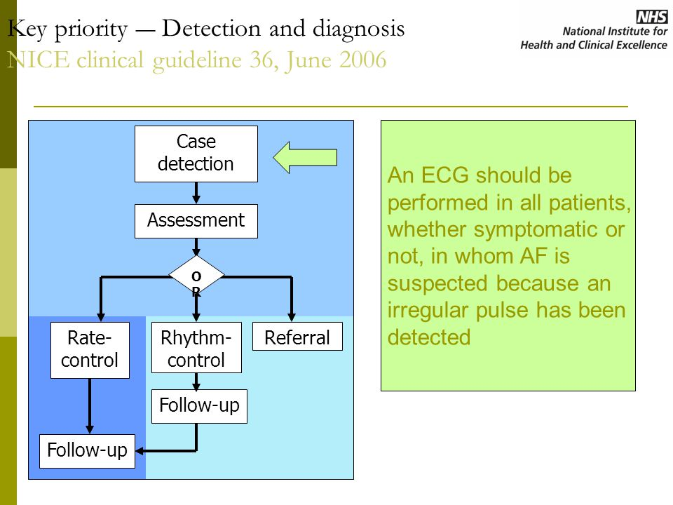 Case detection Assessment Rate- control Rhythm- control Referral Follow-up OROR Key priority ― Detection and diagnosis NICE clinical guideline 36, June 2006 An ECG should be performed in all patients, whether symptomatic or not, in whom AF is suspected because an irregular pulse has been detected