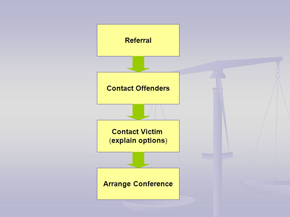 Contact Victim (explain options) Referral Arrange Conference Contact Offenders