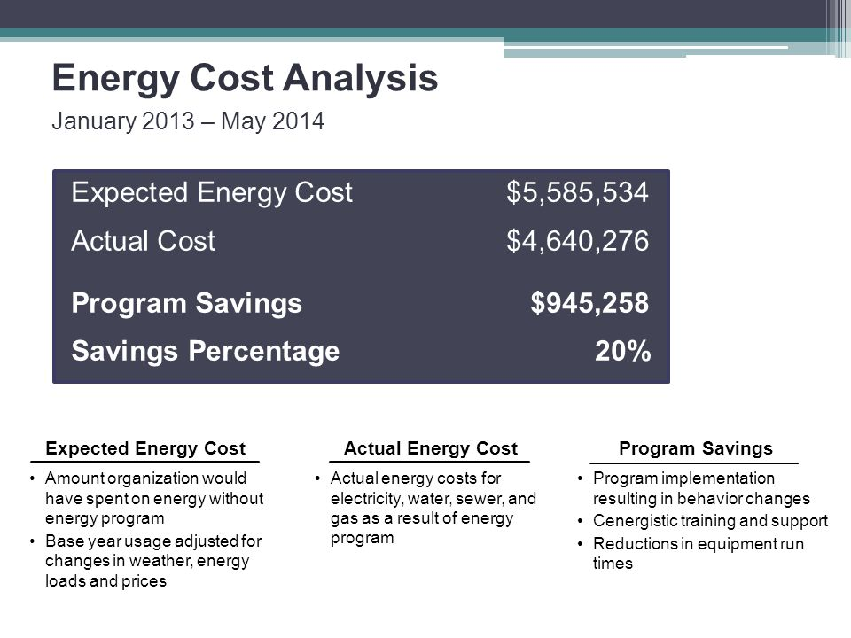 Energy Cost Analysis January 2013 – May 2014 Expected Energy Cost Amount organization would have spent on energy without energy program Base year usag