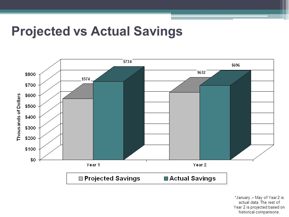 Projected vs Actual Savings *January – May of Year 2 is actual data.