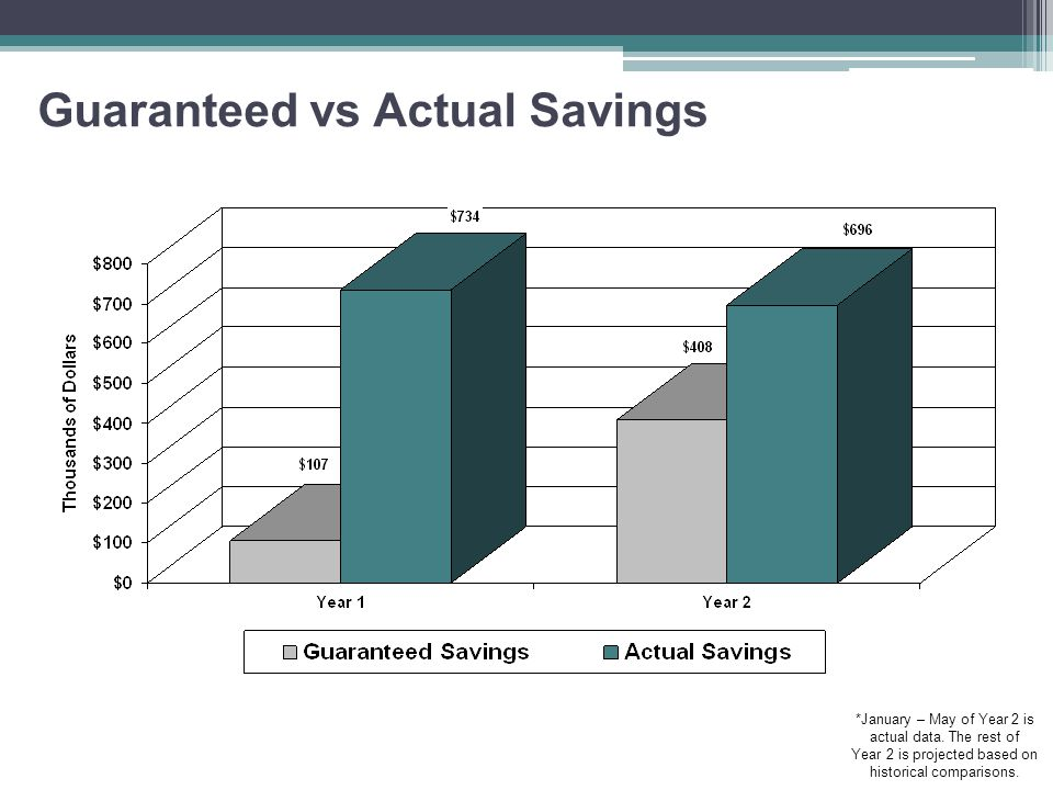 Guaranteed vs Actual Savings *January – May of Year 2 is actual data.