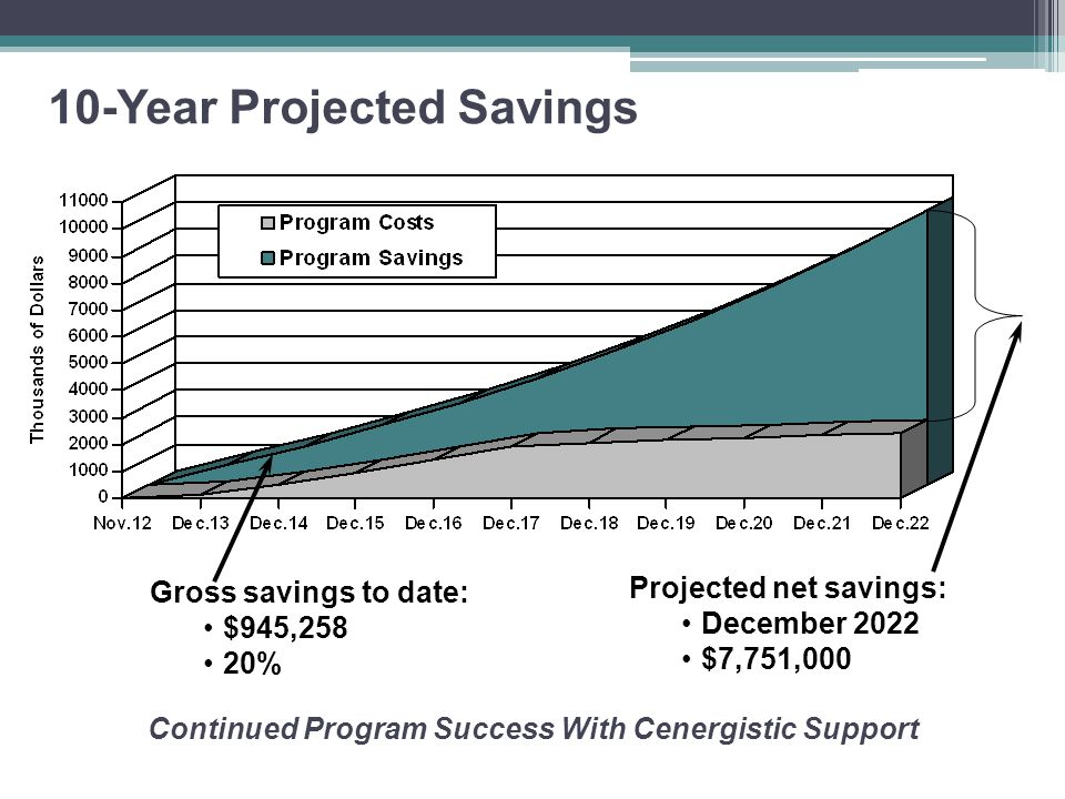 10-Year Projected Savings Gross savings to date: $945,258 20% Projected net savings: December 2022 $7,751,000 Continued Program Success With Cenergistic Support