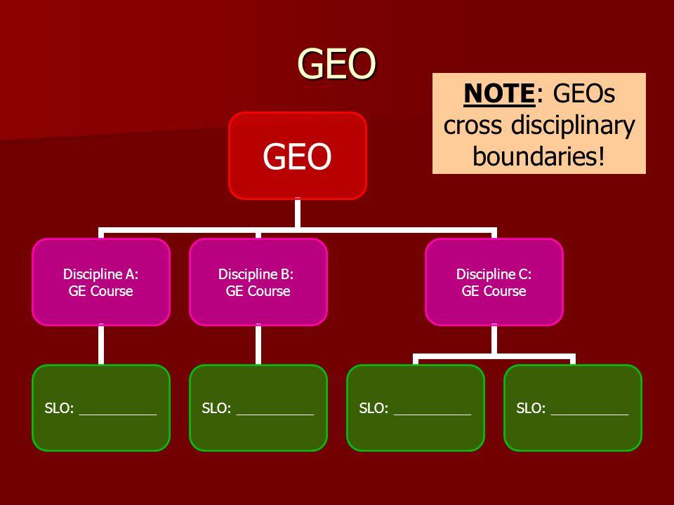 GEO GEO Discipline A: GE Course SLO: __________ Discipline B: GE Course SLO: __________ Discipline C: GE Course SLO: __________ NOTE: GEOs cross disci