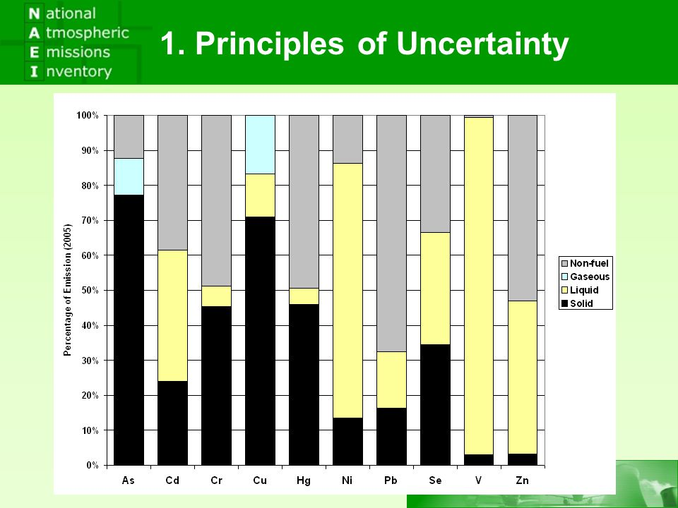 1. Principles of Uncertainty