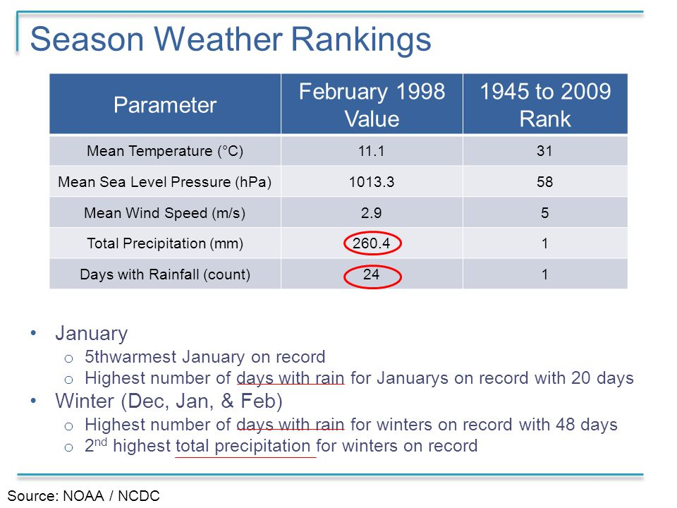 Season Weather Rankings January o 5thwarmest January on record o Highest number of days with rain for Januarys on record with 20 days Winter (Dec, Jan, & Feb) o Highest number of days with rain for winters on record with 48 days o 2 nd highest total precipitation for winters on record Parameter February 1998 Value 1945 to 2009 Rank Mean Temperature (°C)11.131 Mean Sea Level Pressure (hPa)1013.358 Mean Wind Speed (m/s)2.95 Total Precipitation (mm)260.41 Days with Rainfall (count)241 Source: NOAA / NCDC