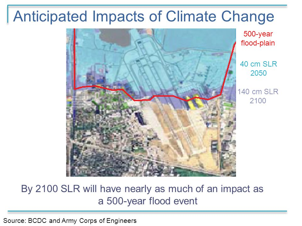 Anticipated Impacts of Climate Change Source: BCDC and Army Corps of Engineers By 2100 SLR will have nearly as much of an impact as a 500-year flood event 40 cm SLR 2050 500-year flood-plain 140 cm SLR 2100