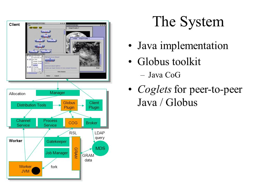 The System Allocation Manager Channel Service Process Service Distribution Tools Globus Plugin BrokerCOG MDS GRAM Gatekeeper Job Manager Worker JVM fo