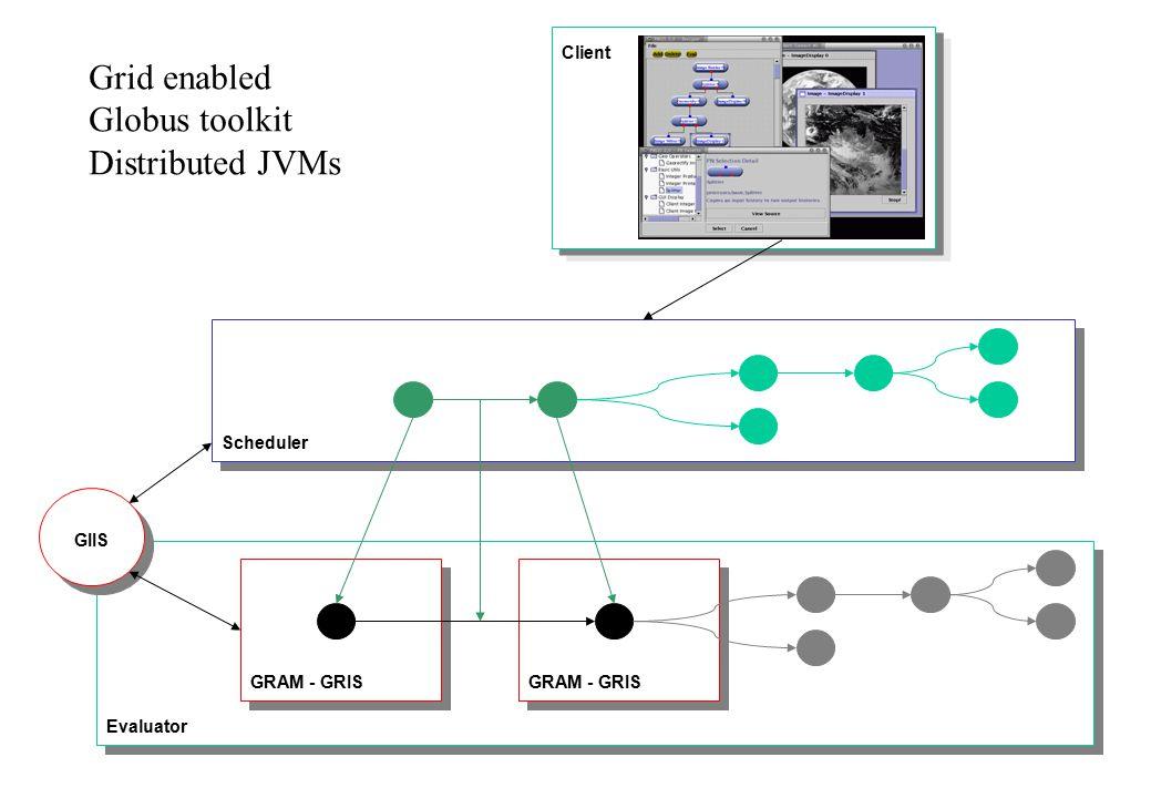 Evaluator GRAM - GRIS GIIS Scheduler Grid enabled Globus toolkit Distributed JVMs