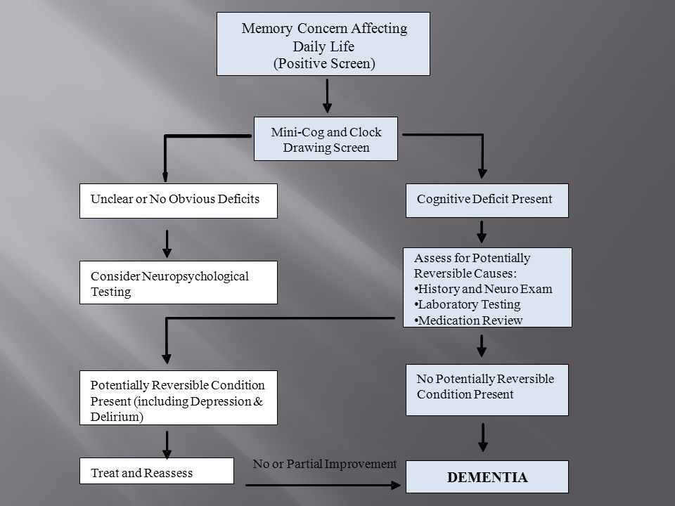 Memory Concern Affecting Daily Life (Positive Screen) Mini-Cog and Clock Drawing Screen Unclear or No Obvious DeficitsCognitive Deficit Present Consider Neuropsychological Testing Assess for Potentially Reversible Causes: H & P Laboratory Testing Medication Review Potentially Reversible Condition Present (including Depression & Delirium) No Potentially Reversible Condition Present No or Partial Improvement Treat and Reassess DEMENTIA Memory Concern Affecting Daily Life (Positive Screen) Mini-Cog and Clock Drawing Screen Unclear or No Obvious DeficitsCognitive Deficit Present Consider Neuropsychological Testing Assess for Potentially Reversible Causes: History and Neuro Exam Laboratory Testing Medication Review Potentially Reversible Condition Present (including Depression & Delirium) No Potentially Reversible Condition Present Treat and Reassess DEMENTIA
