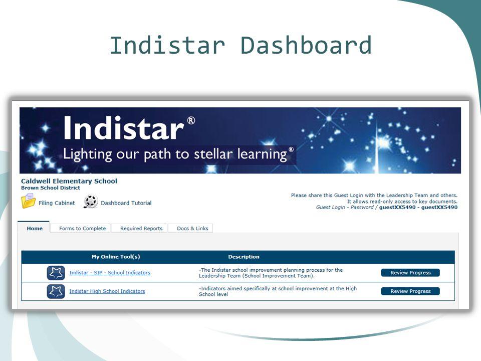 Indistar Dashboard