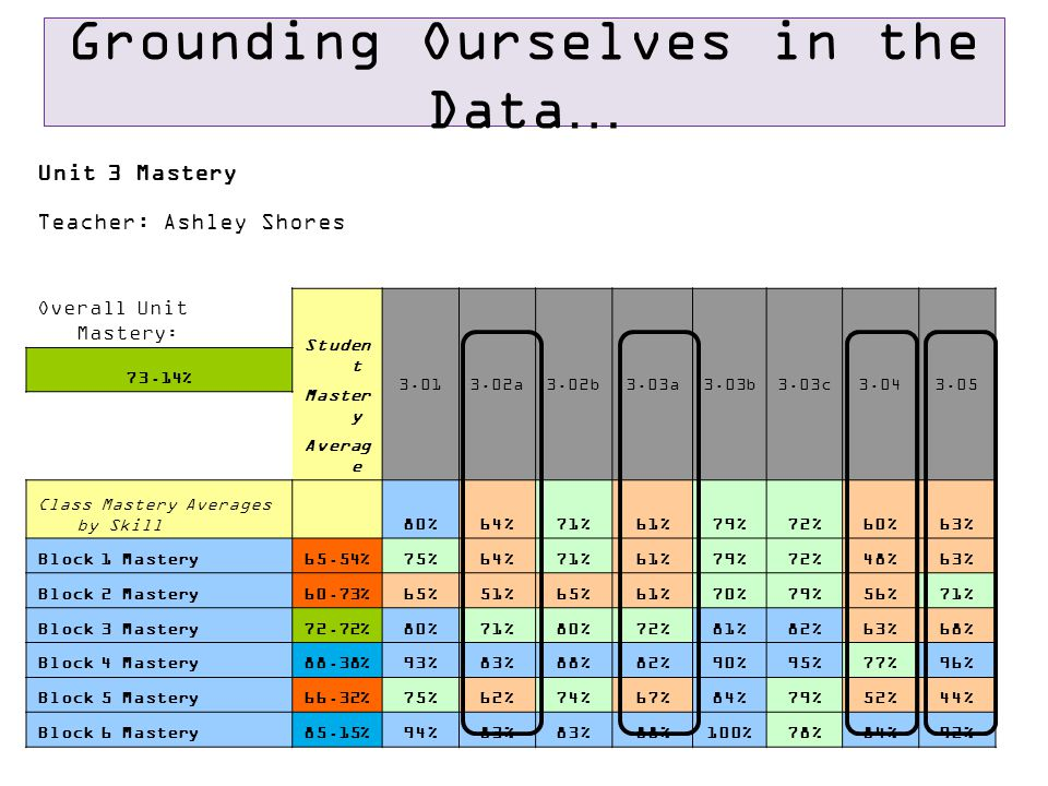 Grounding Ourselves in the Data… Unit 3 Mastery Teacher: Ashley Shores Overall Unit Mastery: Studen t Master y Averag e 3.013.02a3.02b3.03a3.03b3.03c3.043.05 73.14% Class Mastery Averages by Skill 80%64%71%61%79%72%60%63% Block 1 Mastery65.54%75%64%71%61%79%72%48%63% Block 2 Mastery60.73%65%51%65%61%70%79%56%71% Block 3 Mastery72.72%80%71%80%72%81%82%63%68% Block 4 Mastery88.38%93%83%88%82%90%95%77%96% Block 5 Mastery66.32%75%62%74%67%84%79%52%44% Block 6 Mastery85.15%94%83% 88%100%78%84%92%