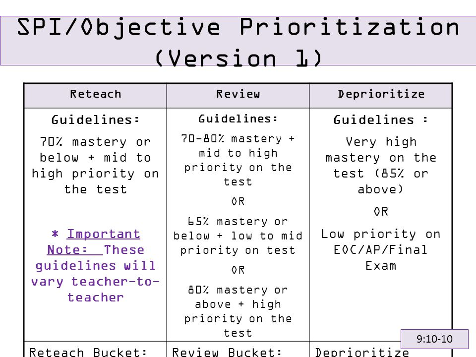 SPI/Objective Prioritization (Version 1) ReteachReviewDeprioritize Guidelines: 70% mastery or below + mid to high priority on the test * Important Note: These guidelines will vary teacher-to- teacher Guidelines: 70-80% mastery + mid to high priority on the test OR 65% mastery or below + low to mid priority on test OR 80% mastery or above + high priority on the test Guidelines : Very high mastery on the test (85% or above) OR Low priority on EOC/AP/Final Exam Reteach Bucket: 3.02a, 3.03a, 3.04, 3.05 Review Bucket: 3.02b, 3.03b, 3.03c Deprioritize Bucket: 3.01 9:10-10